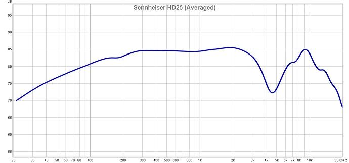 Sennheiser%20HD25%20(Averaged)