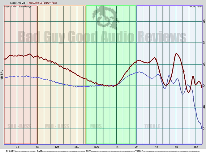 ThieAudio L5 frequency graph and Mofasest Trio