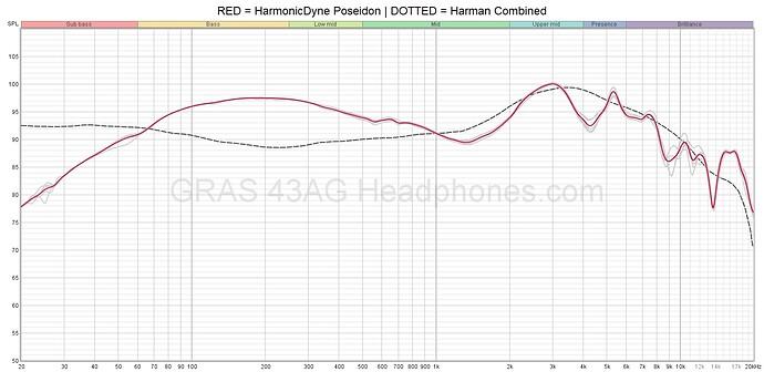 HarmonicDyne Poseidon
