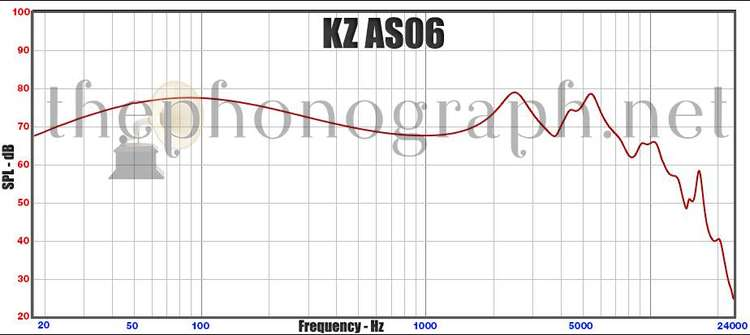 KZ-AS06-frequency-response-curve